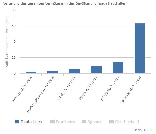 Geld: Prozentuale Verteilung des gesamten Vermögens in Deutschland
