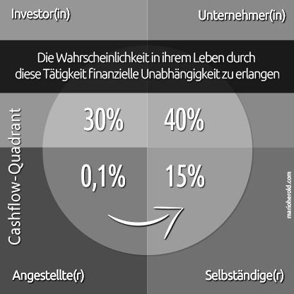 Cashflow Quadrant Modell nach Robert Kyosaki - consciousNOW